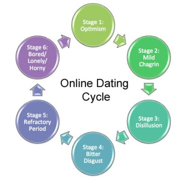 Online Dating Cycle